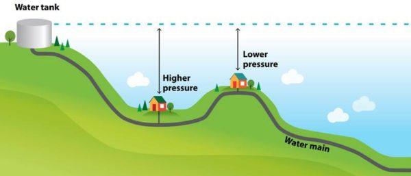 Понятие гидростатического давления