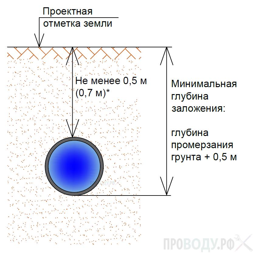 Минимальная глубина заложения водопровода
