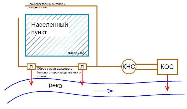 Общесплавная система канализации
