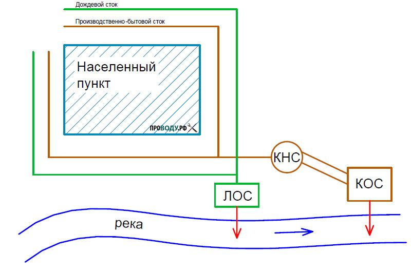 Раздельная система канализации