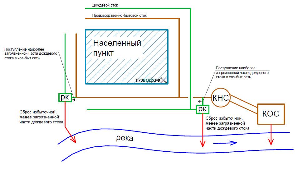Полураздельная система канализации